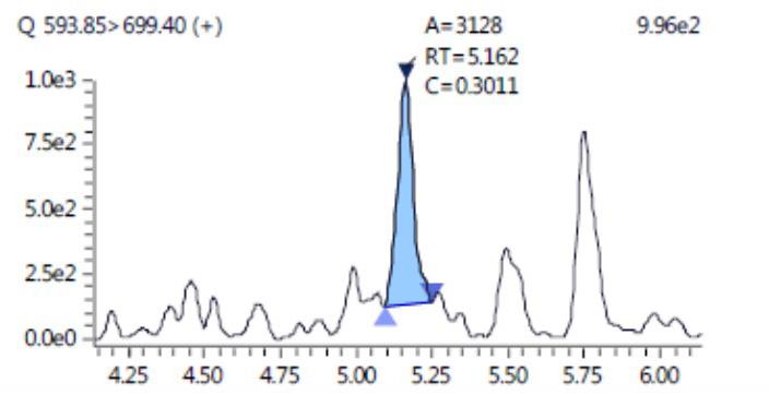 LC-MS method for quantification of Cetuximab in plasma