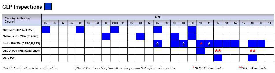 History-of-Inspections_1992-to-2018
